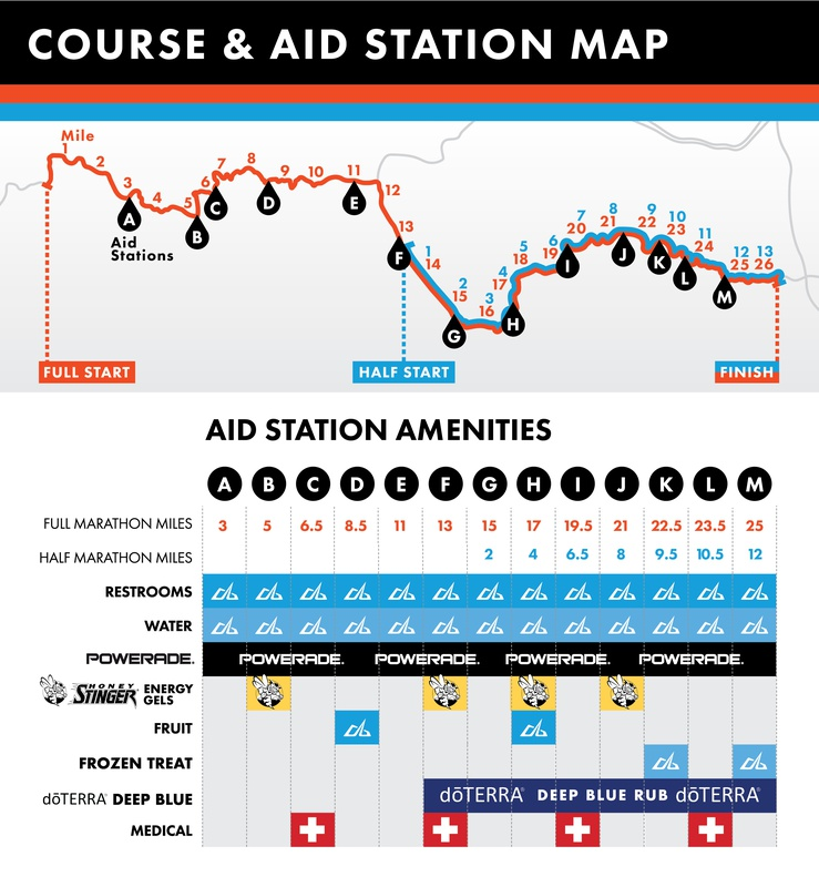 Aid station Map