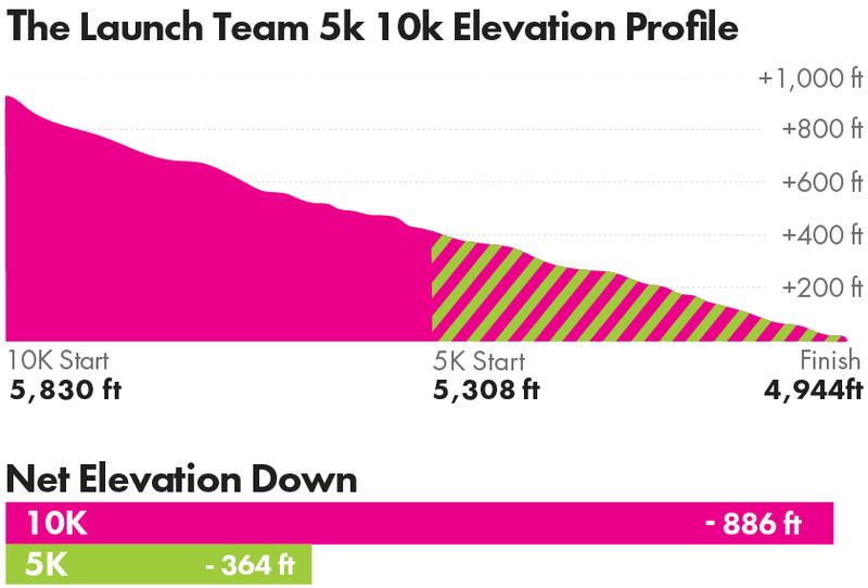 Launch Team 5K/10K Elevation Profile