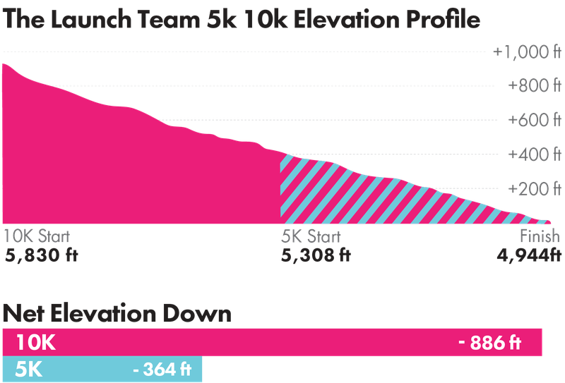 Launch Team 5K/10K Elevation Profile